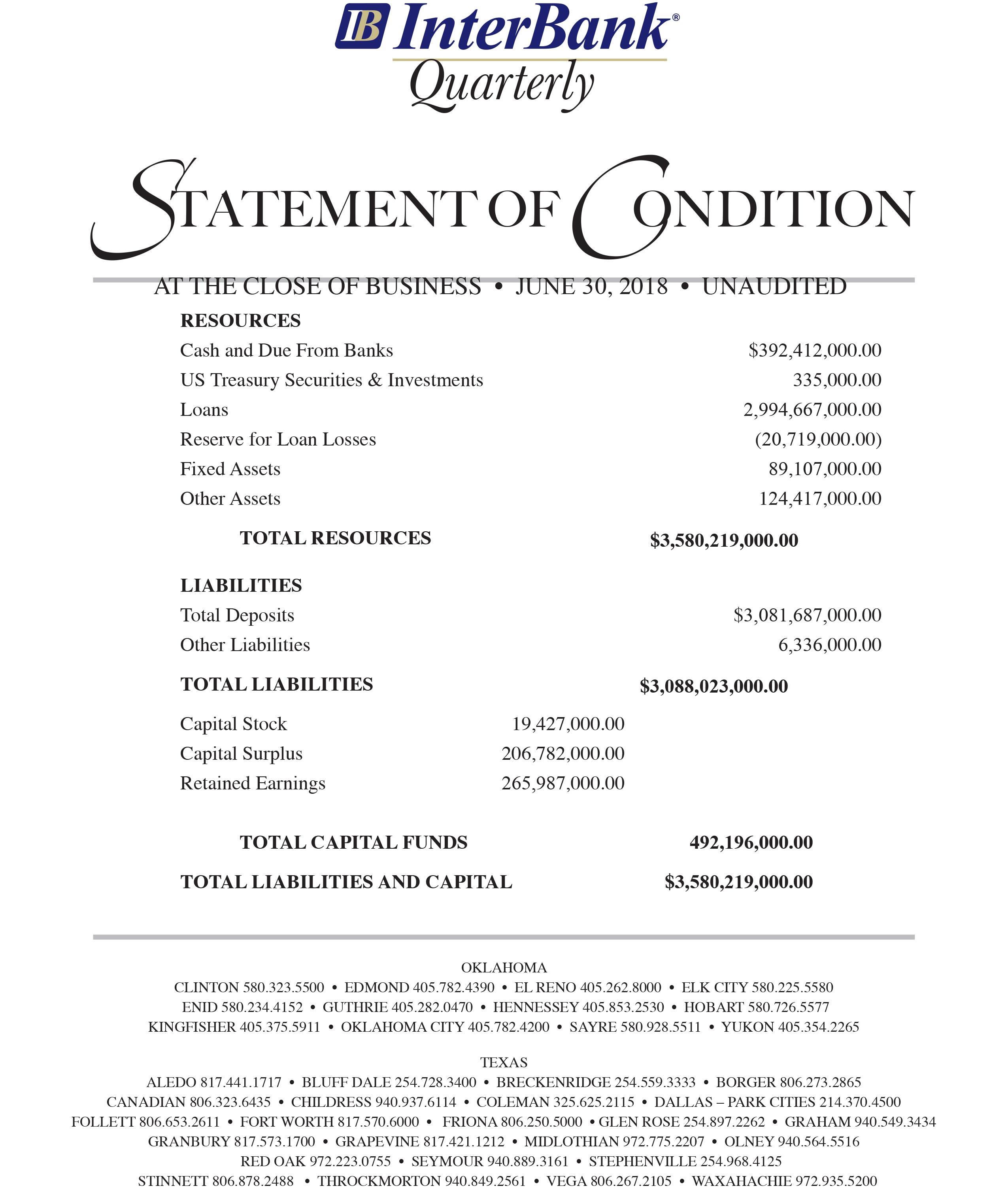 Interbank querterly statement of condition